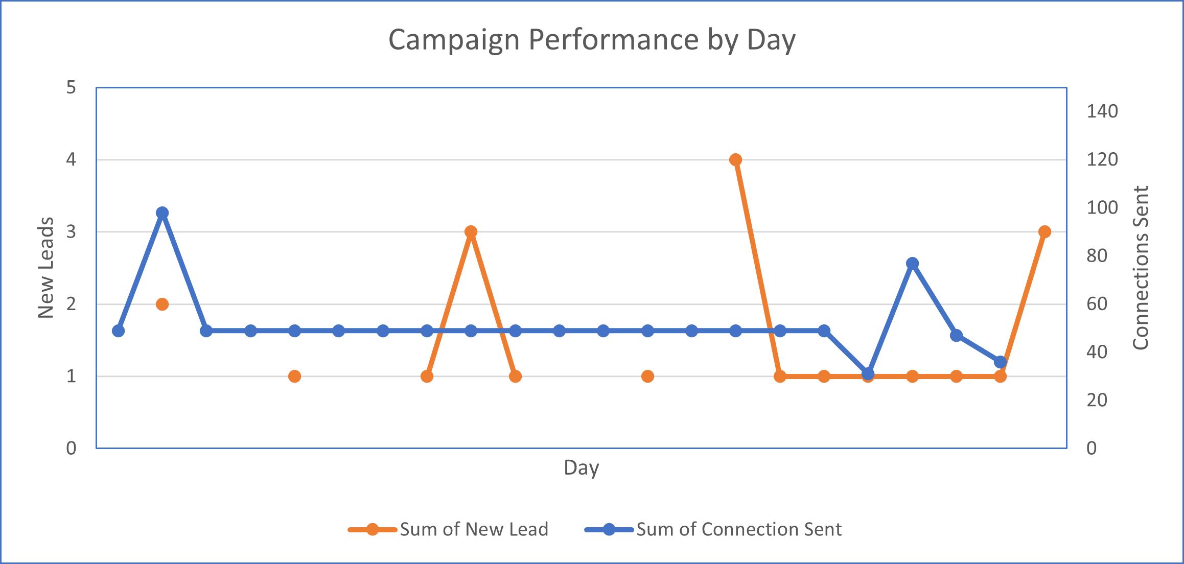 LinkedIn Campaign Performance
